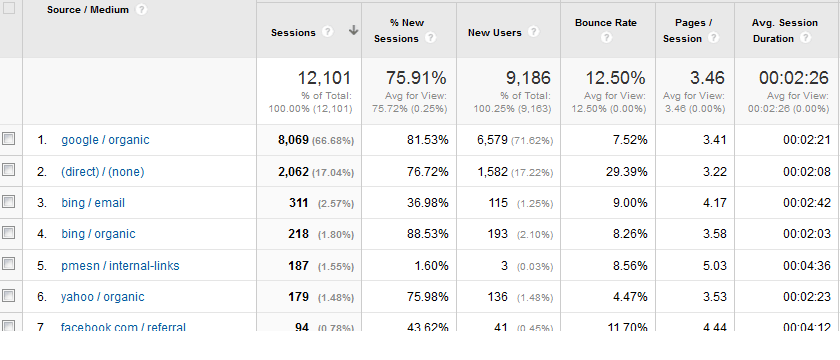 Google Analytics campaigns data