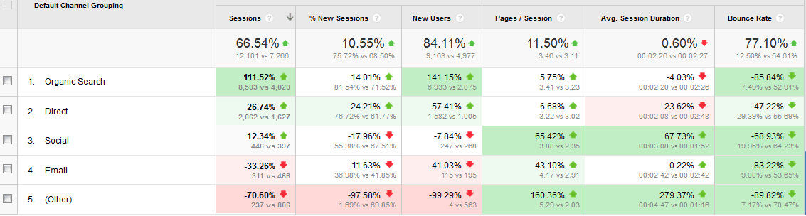 Google Analytics channel data