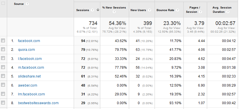 Google Analytics referrers